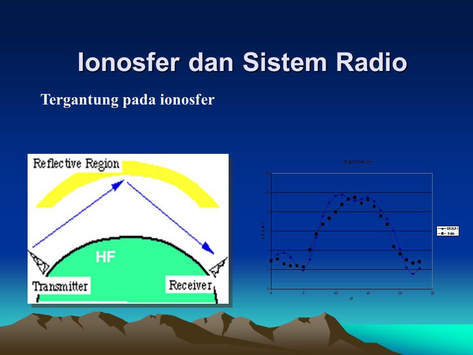 Ionosfer dan Sistem Radio HF Tergantung pada ionosfer