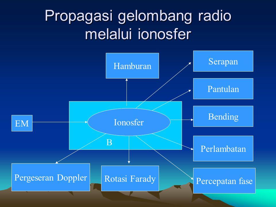 B Propagasi gelombang radio melalui ionosfer Ionosfer EM Serapan Pantulan Bending Perlambatan Percepatan fase Rotasi Farady Pergeseran Doppler Hambura