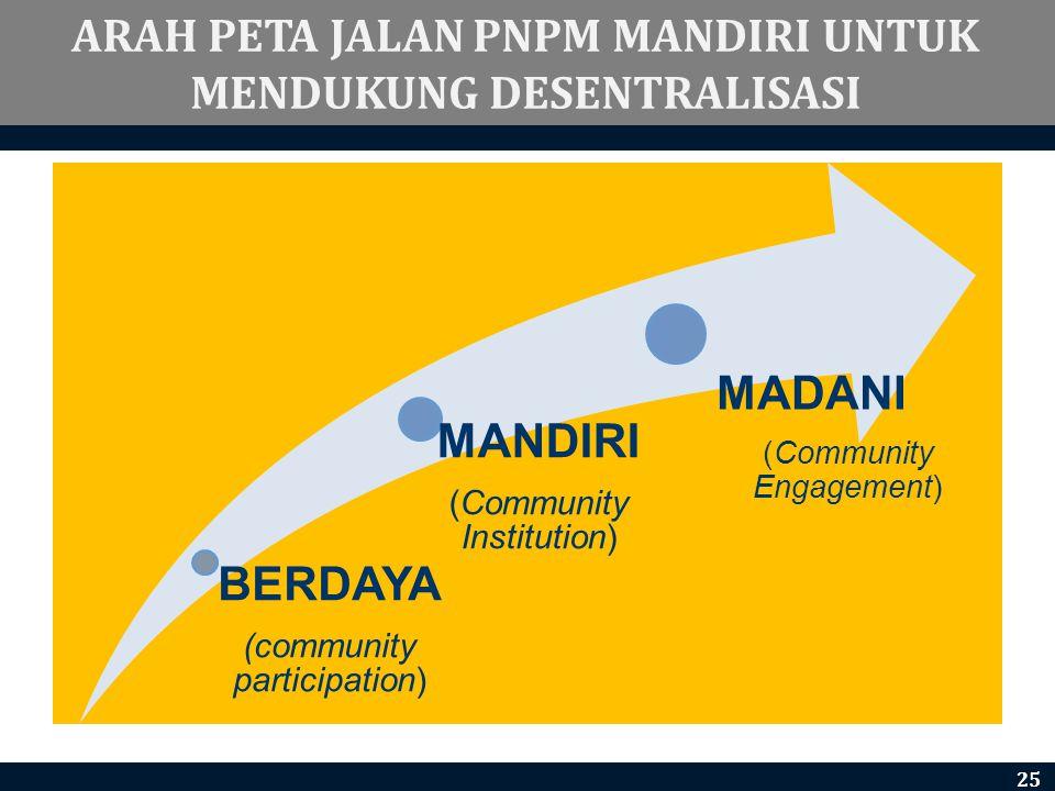 BERDAYA (community participation) MANDIRI (Community Institution) MADANI (Community Engagement) ARAH PETA JALAN PNPM MANDIRI UNTUK MENDUKUNG DESENTRAL