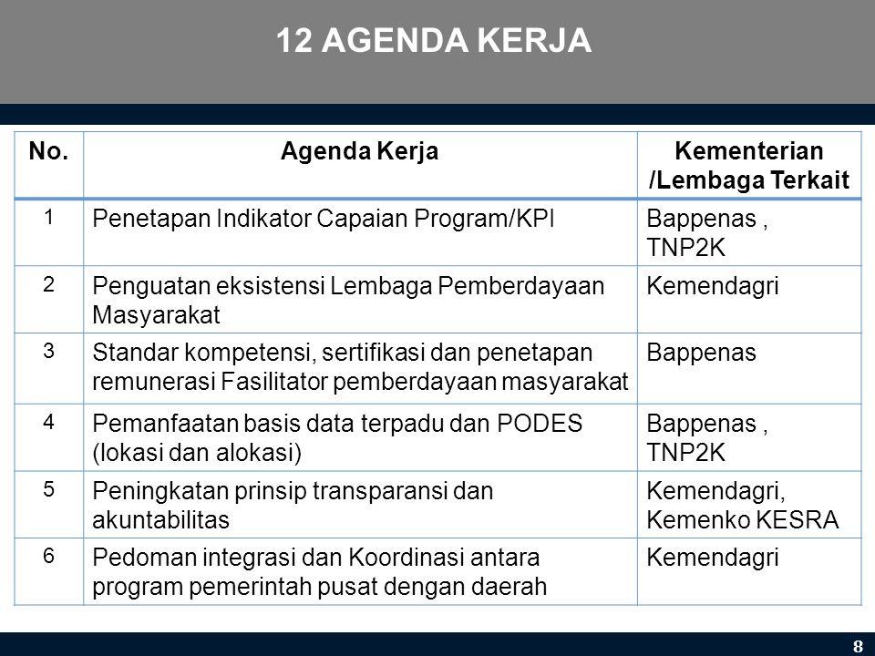 No.Agenda KerjaKementerian /Lembaga Terkait 1 Penetapan Indikator Capaian Program/KPIBappenas, TNP2K 2 Penguatan eksistensi Lembaga Pemberdayaan Masya
