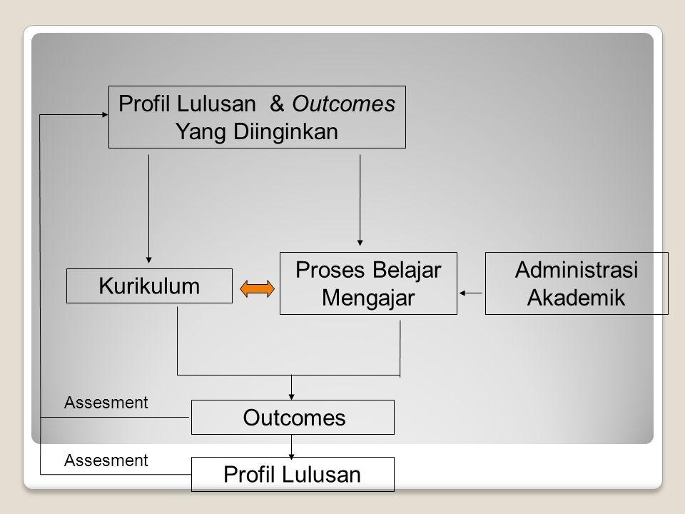 Profil Lulusan & Outcomes Yang Diinginkan Kurikulum Proses Belajar Mengajar Administrasi Akademik Assesment Profil Lulusan Assesment Outcomes