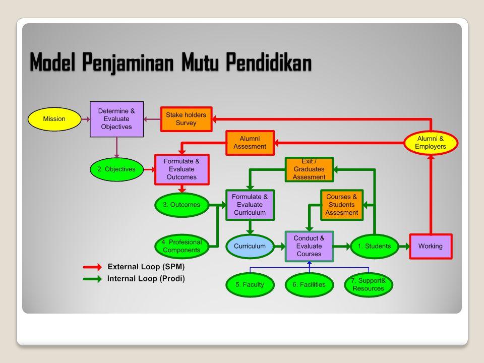Model Penjaminan Mutu Pendidikan