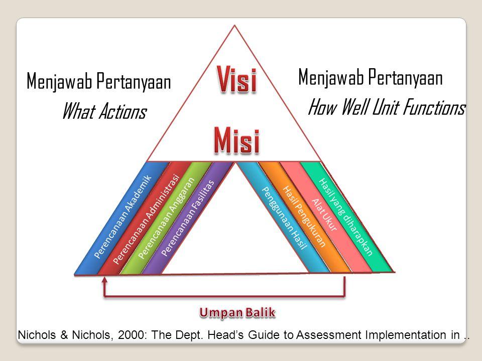 How Well Unit Functions Menjawab Pertanyaan What Actions Nichols & Nichols, 2000: The Dept.