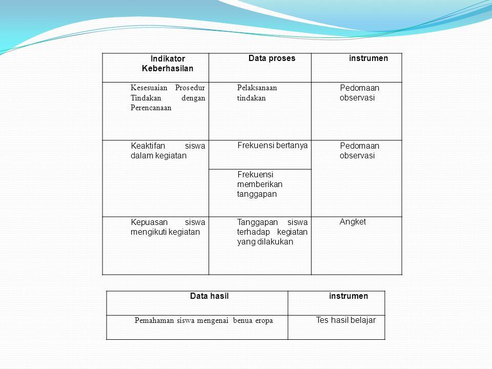 Indikator Keberhasilan Data prosesinstrumen Kesesuaian Prosedur Tindakan dengan Perencanaan Pelaksanaan tindakan Pedomaan observasi Keaktifan siswa da