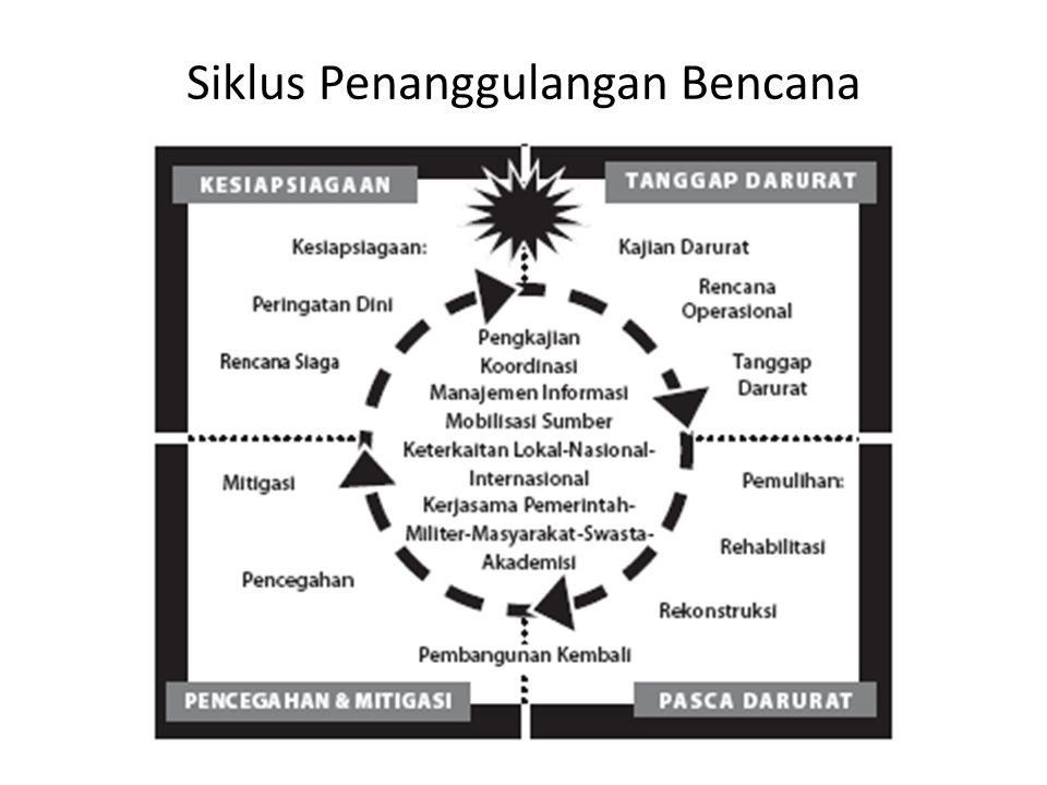 Tujuan PBBM Mengetahuai langkah-langkah penaggulangan bencana •mengurangi ancaman, •mengurangi dampak, •menyiapkan diri secara tepat bila terjadi ancaman, •menyelamatkan diri, •memulihkan diri, •memperbaiki kerusakan yang terjadi masyarakat yang aman, mandiri dan berdaya tahan terhadap bencana