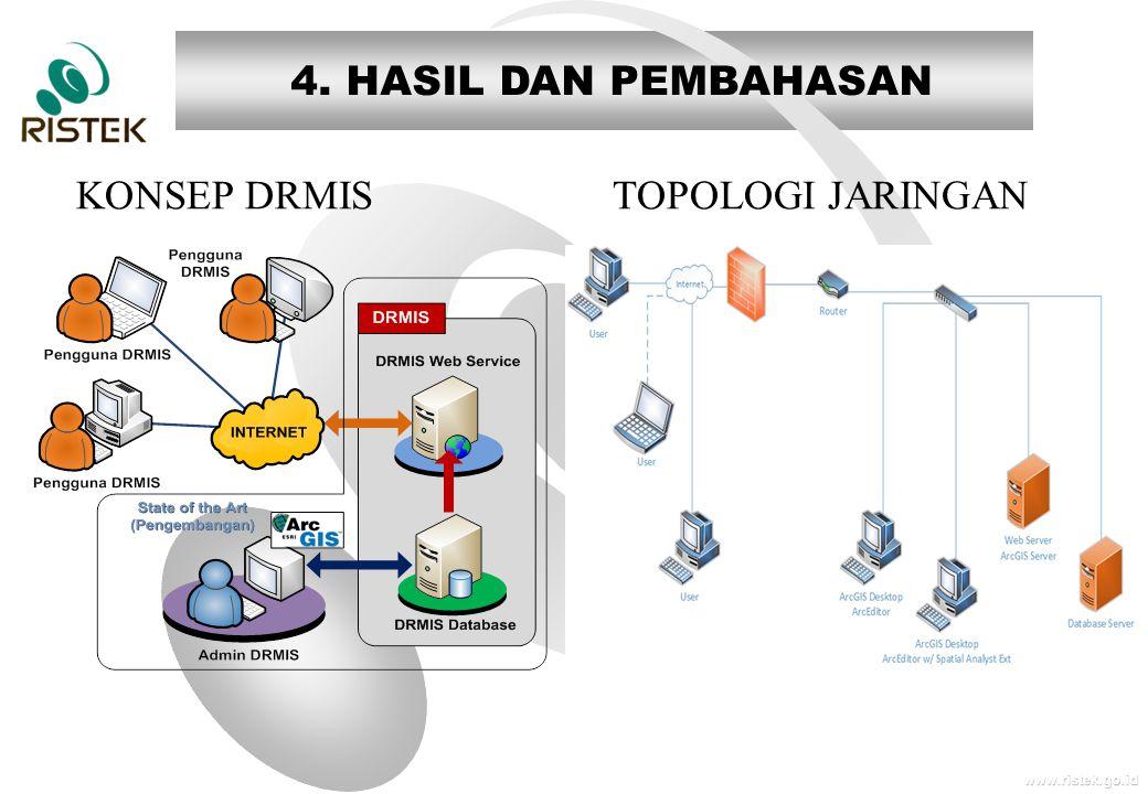 www.ristek.go.id 4. HASIL DAN PEMBAHASAN KONSEP DRMIS TOPOLOGI JARINGAN
