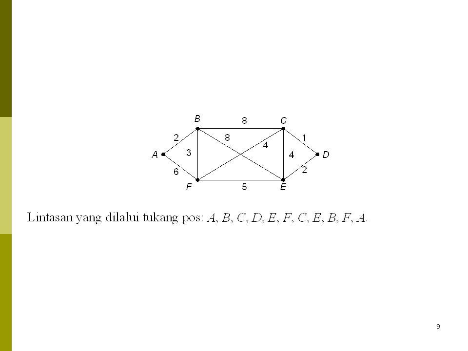 10  Jika graf yang merepresntasikan persoalan adalah graf Euler, maka sirkuit Eulernya mudah ditemukan.