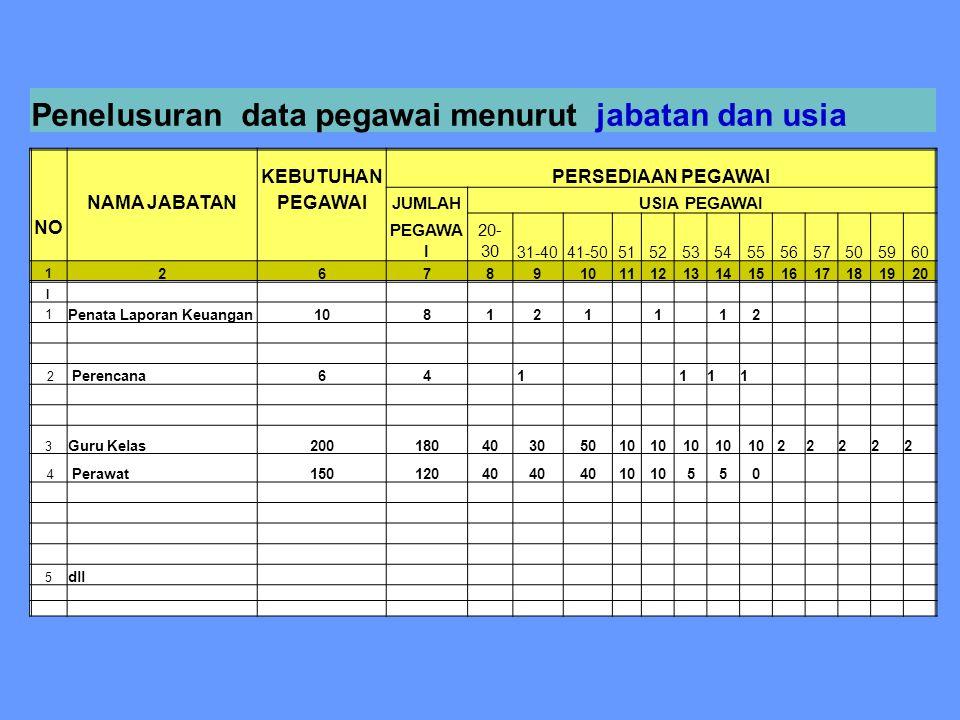 Untuk :  jabatan struktural  jabatan fungsional umum  jabatan fungsional yang fungsinya bersifat administratif (seperti arsiparis, pustakawan, audi