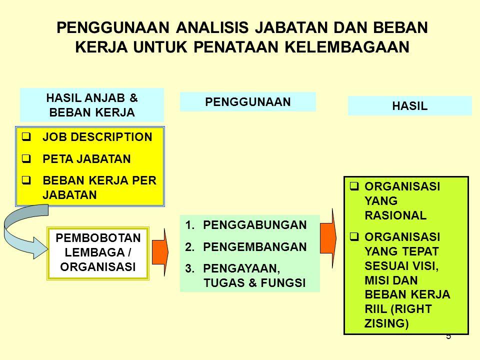 5  JOB DESCRIPTION  PETA JABATAN  BEBAN KERJA PER JABATAN HASIL ANJAB & BEBAN KERJA 1.PENGGABUNGAN 2.PENGEMBANGAN 3.PENGAYAAN, TUGAS & FUNGSI PENGGUNAAN PEMBOBOTAN LEMBAGA / ORGANISASI HASIL  ORGANISASI YANG RASIONAL  ORGANISASI YANG TEPAT SESUAI VISI, MISI DAN BEBAN KERJA RIIL (RIGHT ZISING) PENGGUNAAN ANALISIS JABATAN DAN BEBAN KERJA UNTUK PENATAAN KELEMBAGAAN