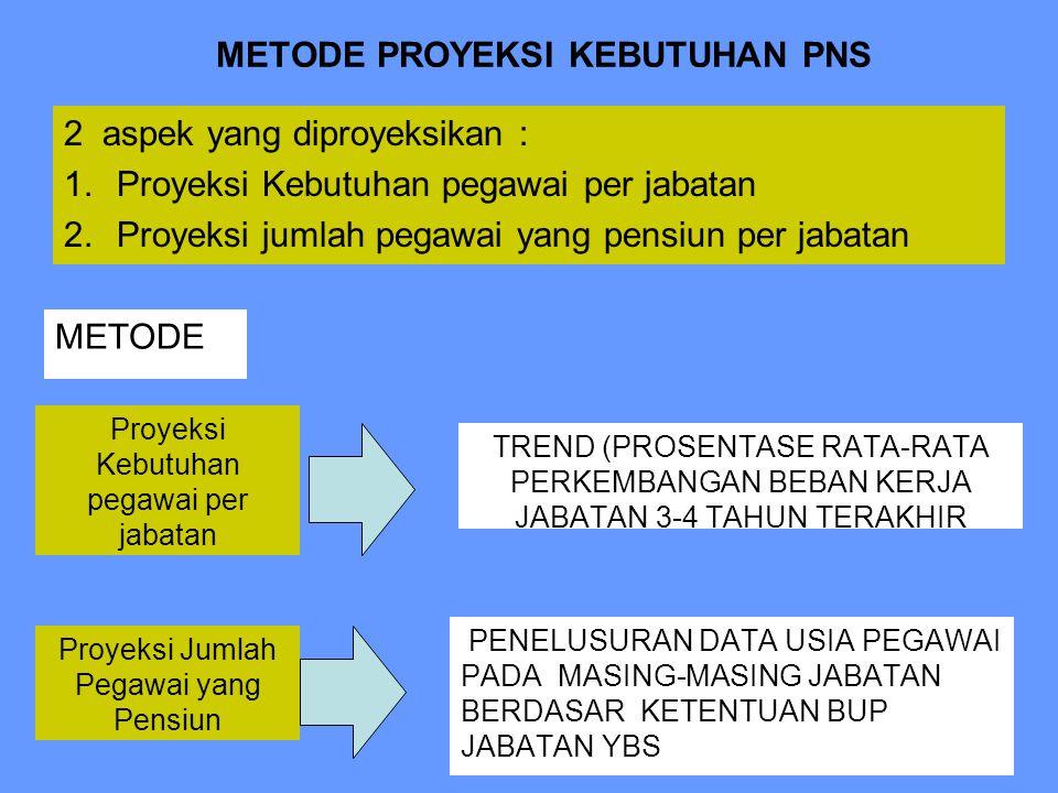 METODE PROYEKSI KEBUTUHAN PNS METODE 2 aspek yang diproyeksikan : 1.Proyeksi Kebutuhan pegawai per jabatan 2.Proyeksi jumlah pegawai yang pensiun per jabatan Proyeksi Kebutuhan pegawai per jabatan TREND (PROSENTASE RATA-RATA PERKEMBANGAN BEBAN KERJA JABATAN 3-4 TAHUN TERAKHIR Proyeksi Jumlah Pegawai yang Pensiun PENELUSURAN DATA USIA PEGAWAI PADA MASING-MASING JABATAN BERDASAR KETENTUAN BUP JABATAN YBS