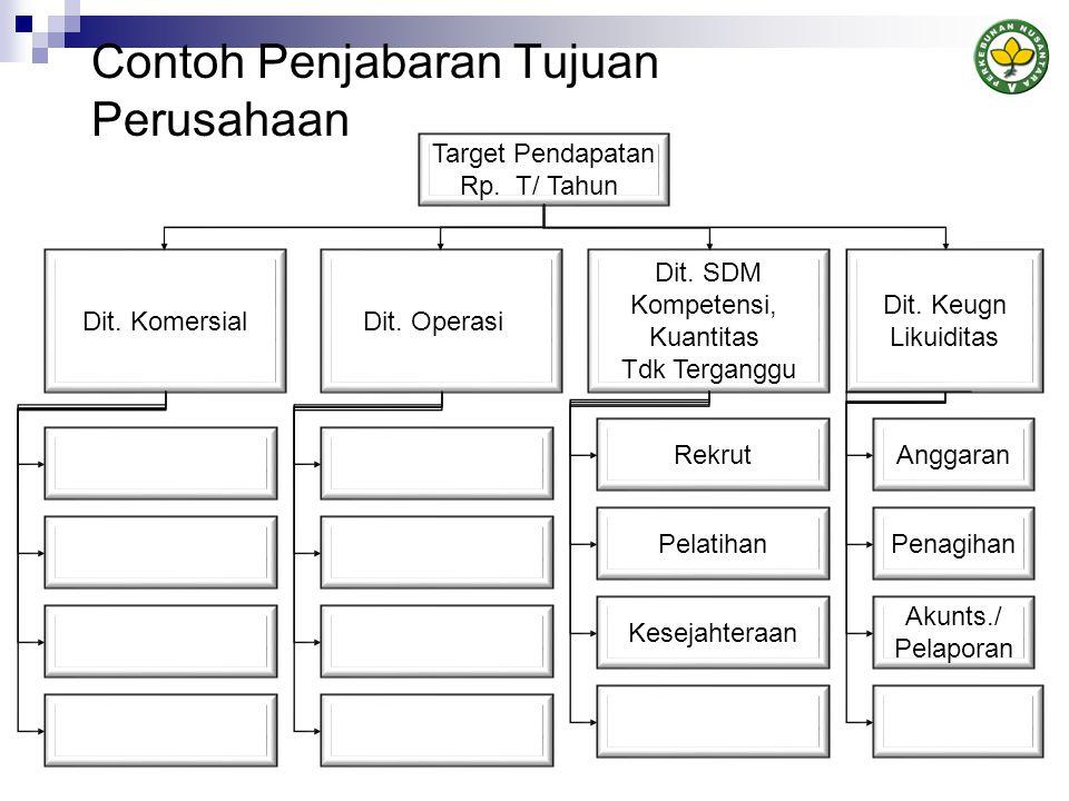 Contoh Penjabaran Tujuan Perusahaan Target Pendapatan Rp.
