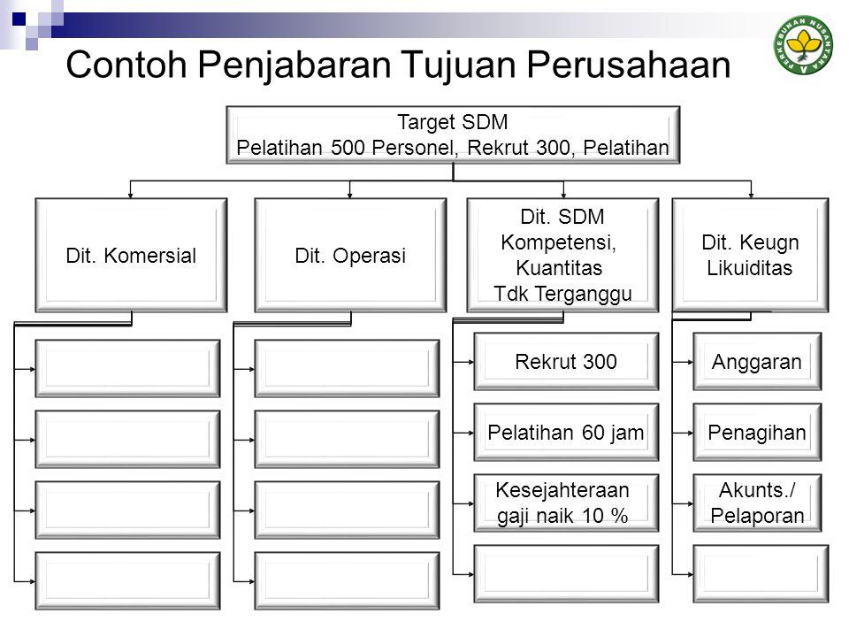 Contoh Penjabaran Tujuan Perusahaan Target SDM Pelatihan 500 Personel, Rekrut 300, Pelatihan Dit.