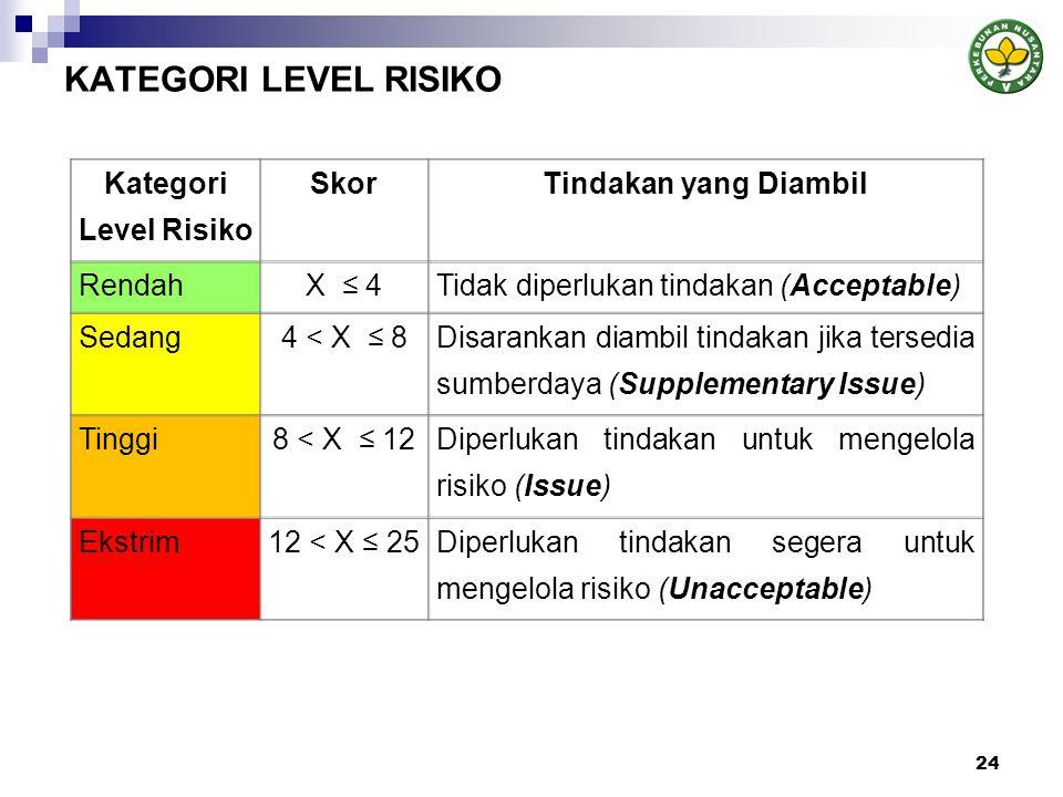 KATEGORI LEVEL RISIKO 24 Kategori Level Risiko SkorTindakan yang Diambil RendahX ≤ 4Tidak diperlukan tindakan (Acceptable) Sedang4 < X ≤ 8 Disarankan diambil tindakan jika tersedia sumberdaya (Supplementary Issue) Tinggi8 < X ≤ 12 Diperlukan tindakan untuk mengelola risiko (Issue) Ekstrim12 < X ≤ 25Diperlukan tindakan segera untuk mengelola risiko (Unacceptable)