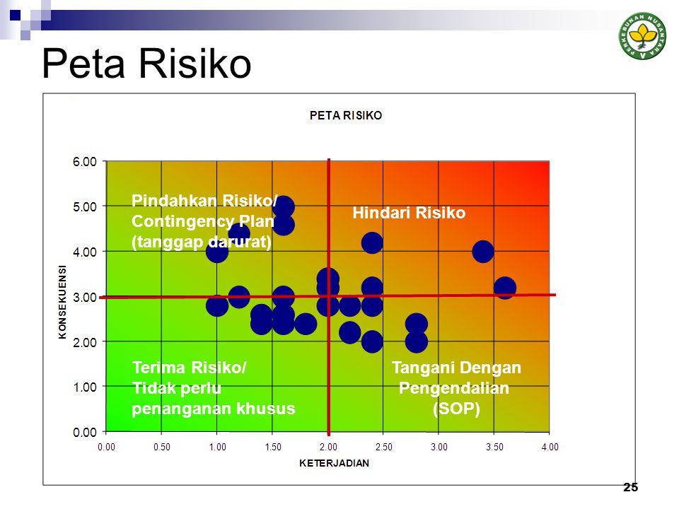 Peta Risiko Pindahkan Risiko/ Contingency Plan (tanggap darurat) Hindari Risiko Terima Risiko/ Tidak perlu penanganan khusus Tangani Dengan Pengendalian (SOP) 25