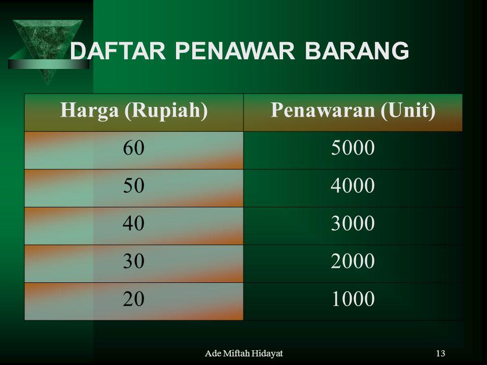 Ade Miftah Hidayat13 DAFTAR PENAWAR BARANG Harga (Rupiah)Penawaran (Unit) 605000 504000 403000 302000 201000