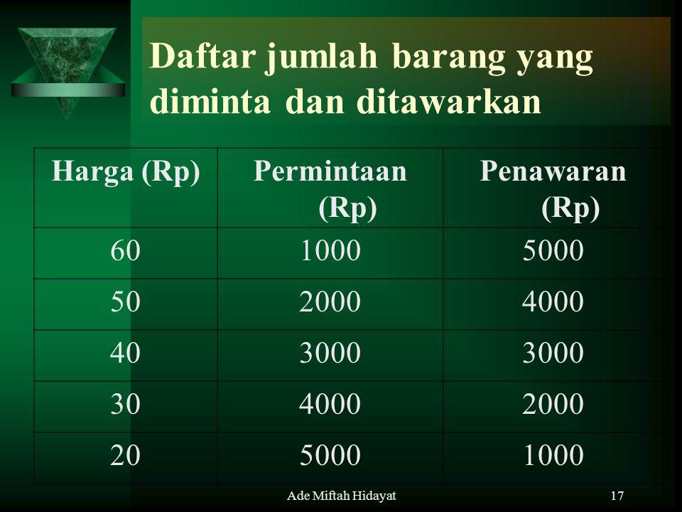Ade Miftah Hidayat17 Daftar jumlah barang yang diminta dan ditawarkan Harga (Rp)Permintaan (Rp) Penawaran (Rp) 6010005000 5020004000 403000 3040002000