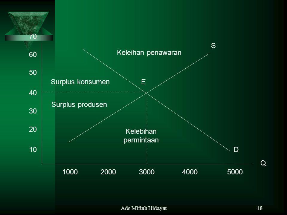 Ade Miftah Hidayat18 10 20 30 40 50 60 70 10002000300040005000 E S D Keleihan penawaran Surplus konsumen Surplus produsen Kelebihan permintaan Q