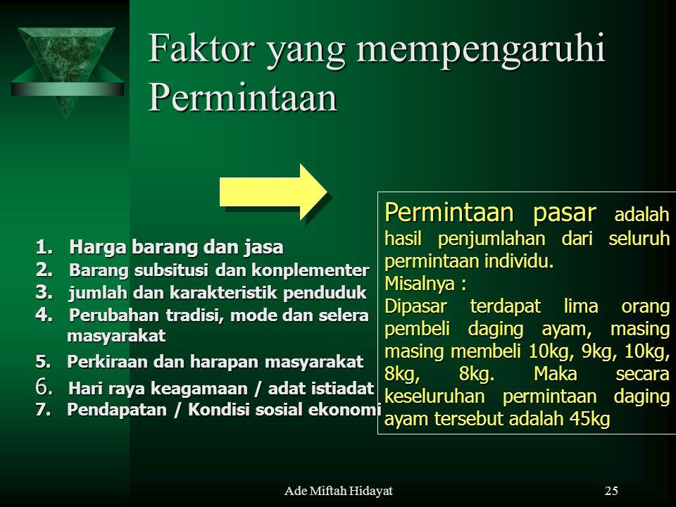 Ade Miftah Hidayat25 Faktor yang mempengaruhi Permintaan 1. Harga barang dan jasa 2. Barang subsitusi dan konplementer 3. jumlah dan karakteristik pen