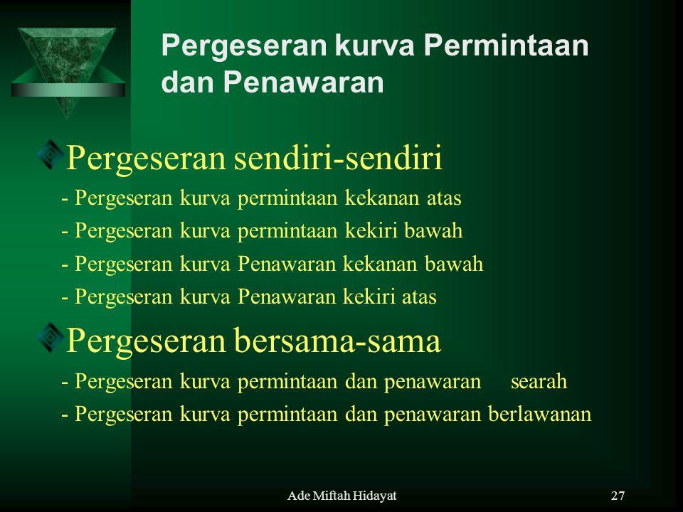 Ade Miftah Hidayat27 Pergeseran sendiri-sendiri - Pergeseran kurva permintaan kekanan atas - Pergeseran kurva permintaan kekiri bawah - Pergeseran kur