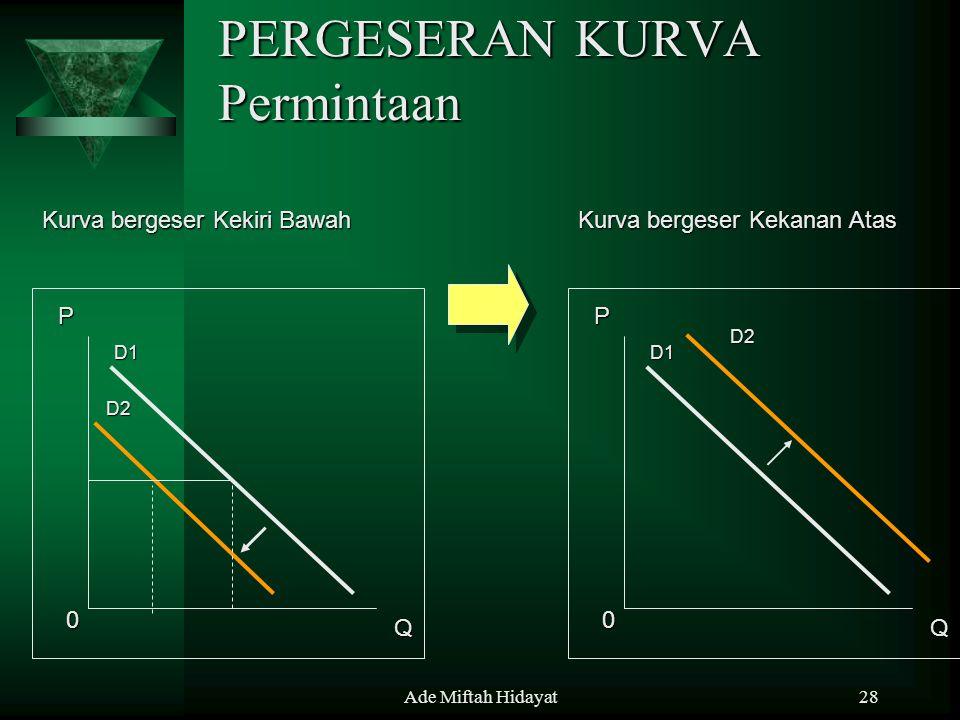 Ade Miftah Hidayat28 PERGESERAN KURVA Permintaan P Q 0 D1 D2 Kurva bergeser Kekanan Atas Kurva bergeser Kekiri Bawah P Q 0 D1 D2