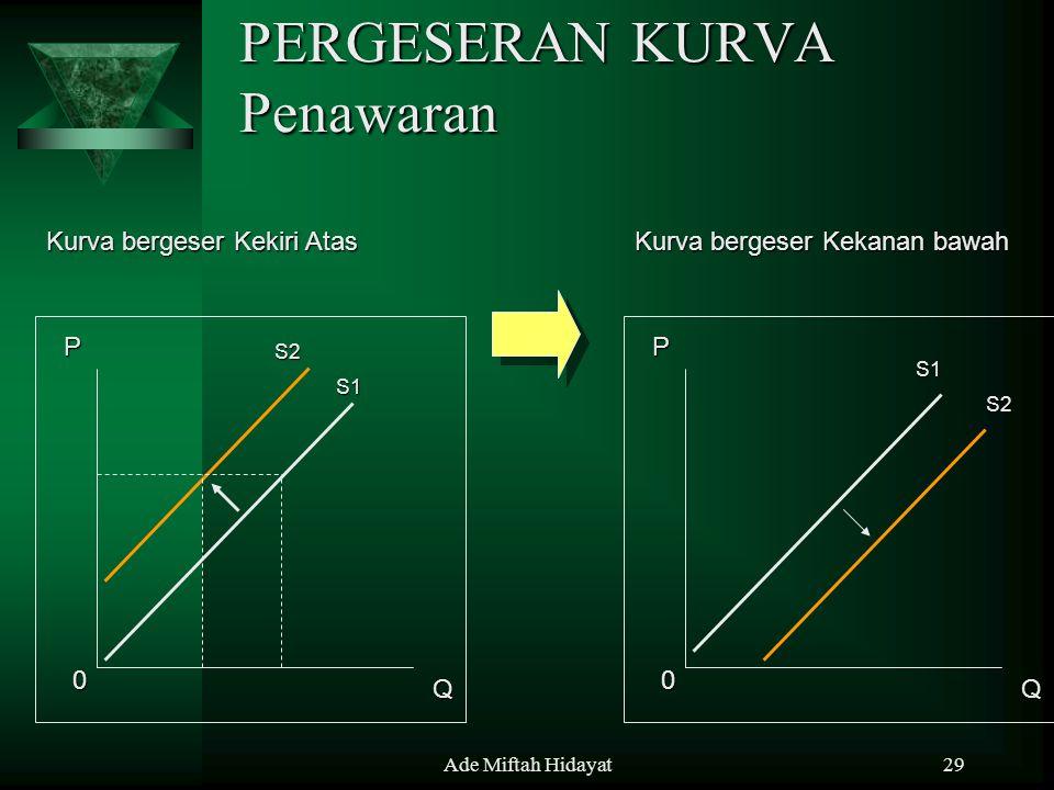 Ade Miftah Hidayat29 PERGESERAN KURVA Penawaran P Q 0 S1 S2 Kurva bergeser Kekanan bawah Kurva bergeser Kekiri Atas P Q 0 S1 S2