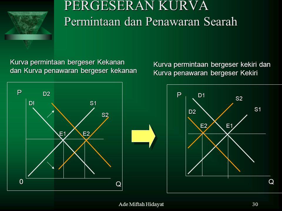 Ade Miftah Hidayat30 PERGESERAN KURVA Permintaan dan Penawaran Searah D2 Kurva permintaan bergeser kekiri dan Kurva penawaran bergeser Kekiri Kurva pe
