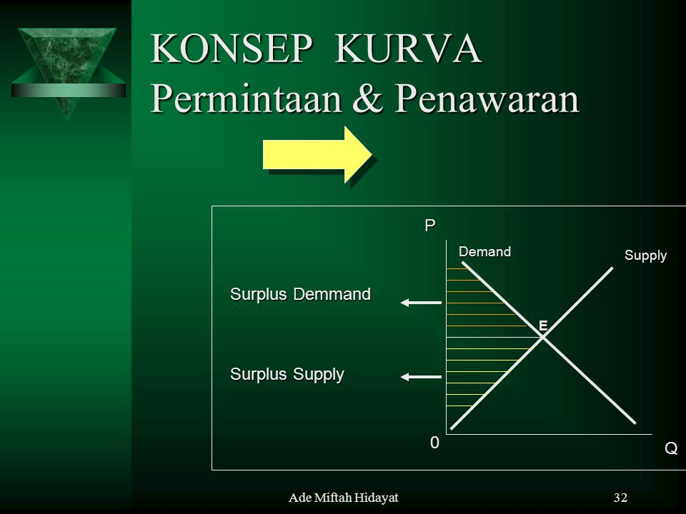 Ade Miftah Hidayat32 KONSEP KURVA Permintaan & Penawaran P Q 0 Demand Supply E Surplus Demmand Surplus Supply
