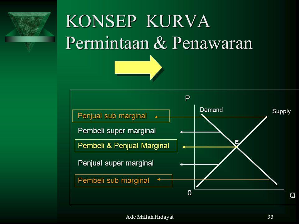 Ade Miftah Hidayat33 KONSEP KURVA Permintaan & Penawaran P Q 0 Demand Supply E Pembeli super marginal Pembeli super marginal Penjual super marginal Pe