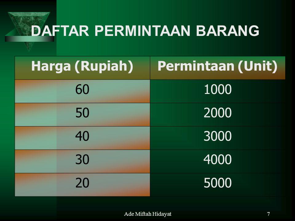 Ade Miftah Hidayat7 DAFTAR PERMINTAAN BARANG Harga (Rupiah)Permintaan (Unit) 601000 502000 403000 304000 205000