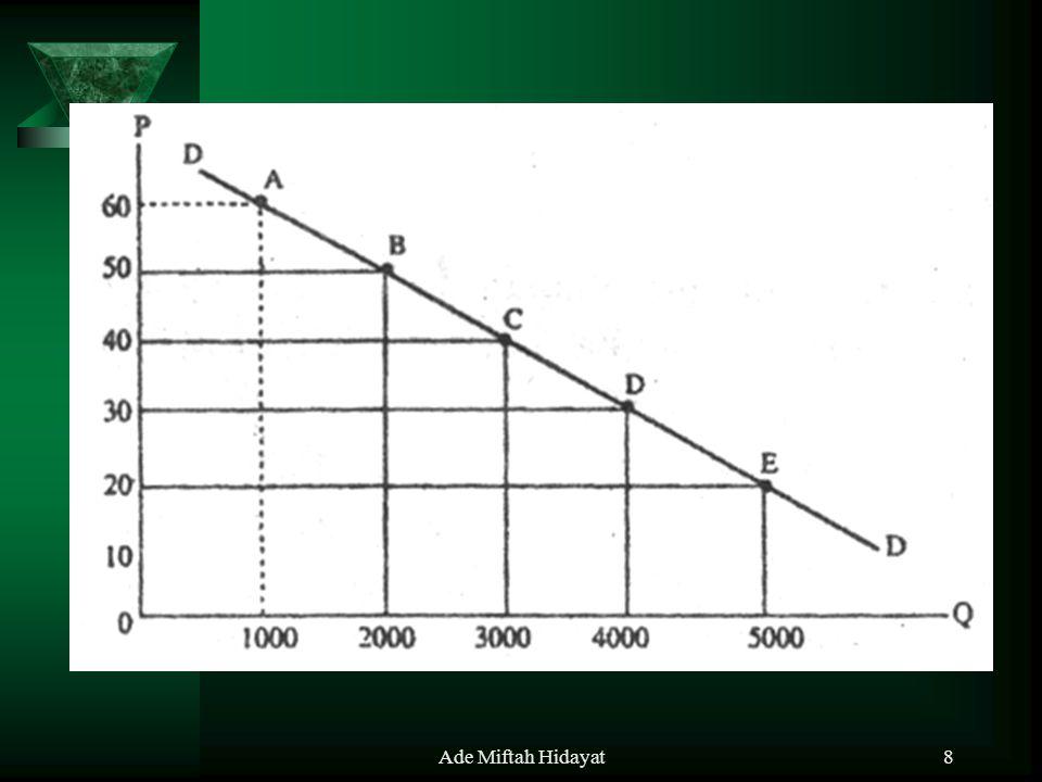 Ade Miftah Hidayat19 STUDI KASUS  Dalam Hukum Permintaan dijelaskan bahwa semakin rendah tingkat harga suatu barang akan semakin banyak barang tersebut yang diminta, dan sebaliknya.