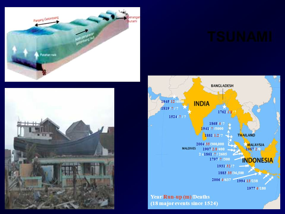 TSUNAMI Year/Run-up (m)/Deaths (18 major events since 1524) 1524/ ? / ? 1762/1.8/ ? 1797/ ? /300 2 x1861/ ? / 2605 1868/4/ ? 1883/35/36,500 1907/2.8/4