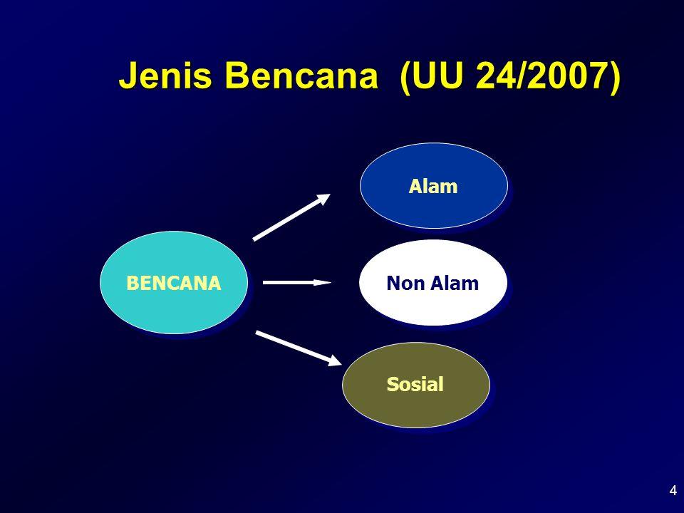 4 Jenis Bencana (UU 24/2007) BENCANA Alam Sosial Non Alam