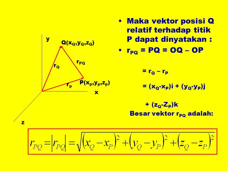 •Maka vektor posisi Q relatif terhadap titik P dapat dinyatakan : •r PQ = PQ = OQ – OP = r Q – r P = (x Q -x P )i + (y Q -y P )j + (z Q -Z P )k Besar vektor r PQ adalah: x y z rprp rQrQ r PQ P(x p,y p,z p ) Q(x Q,y Q,z Q )