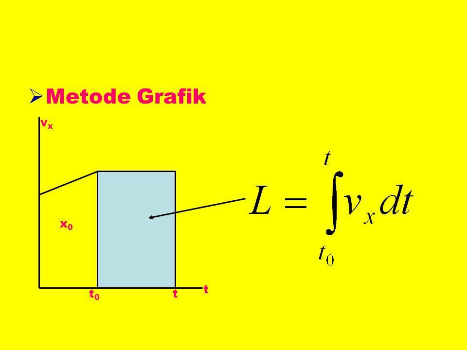  Metode Grafik vxvx t x0x0 t0t0 t