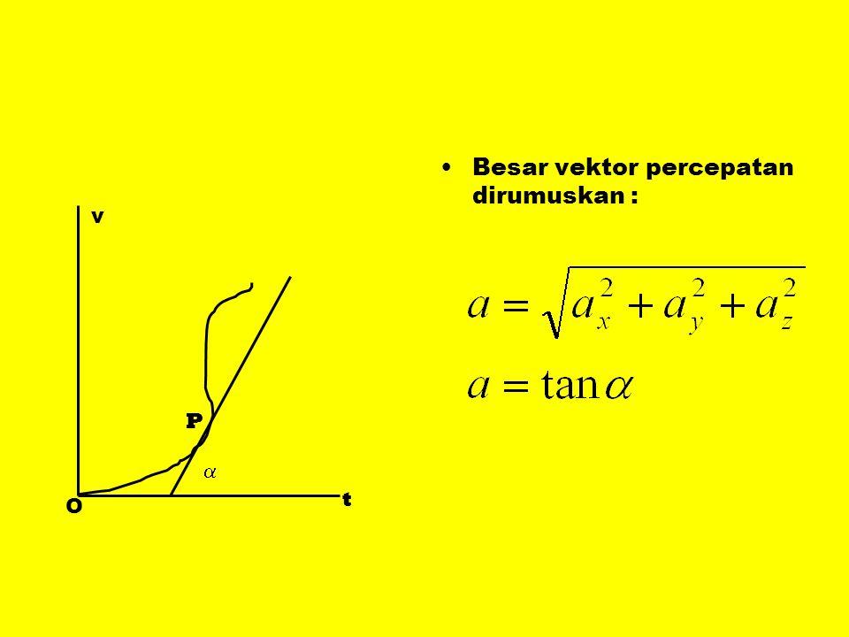 •Besar vektor percepatan dirumuskan : v t O P 