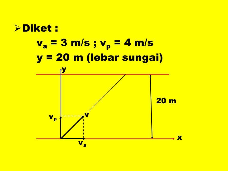  Diket : v a = 3 m/s ; v p = 4 m/s y = 20 m (lebar sungai) v vpvp vava x y 20 m