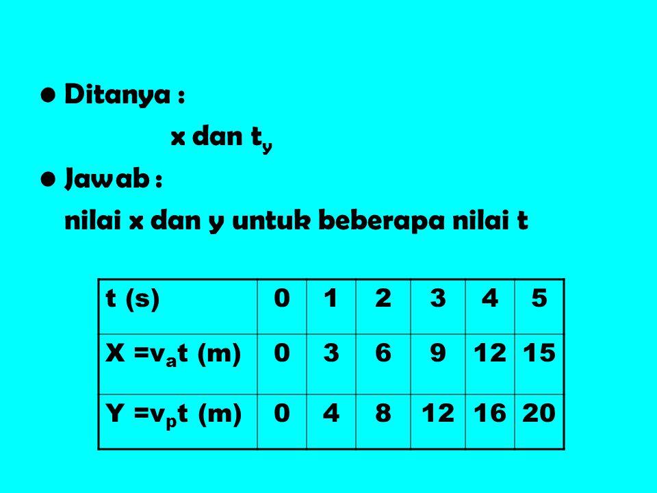 •Ditanya : x dan t y •Jawab : nilai x dan y untuk beberapa nilai t t (s)012345 X =v a t (m)03691215 Y =v p t (m)048121620