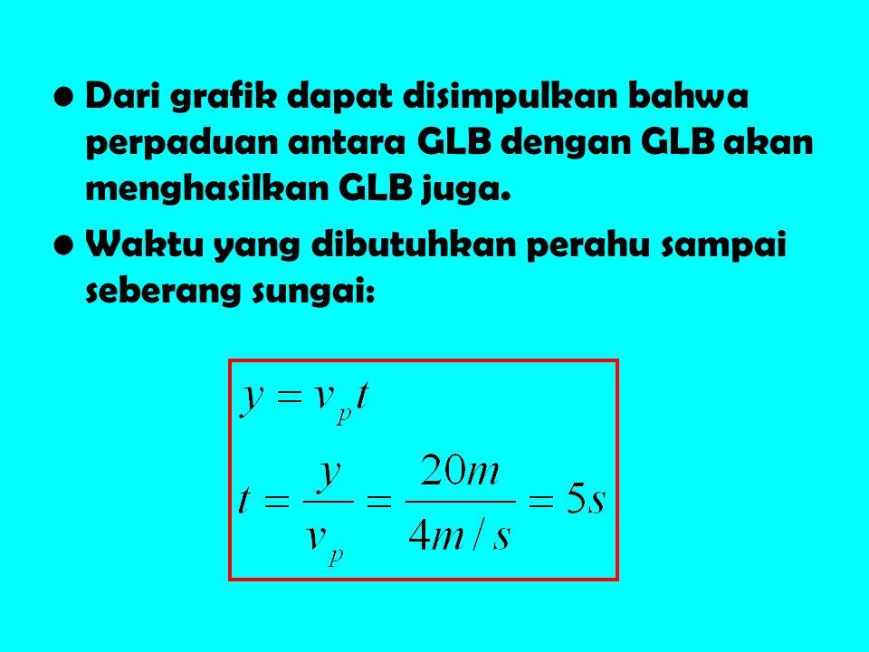 •Dari grafik dapat disimpulkan bahwa perpaduan antara GLB dengan GLB akan menghasilkan GLB juga. •Waktu yang dibutuhkan perahu sampai seberang sungai: