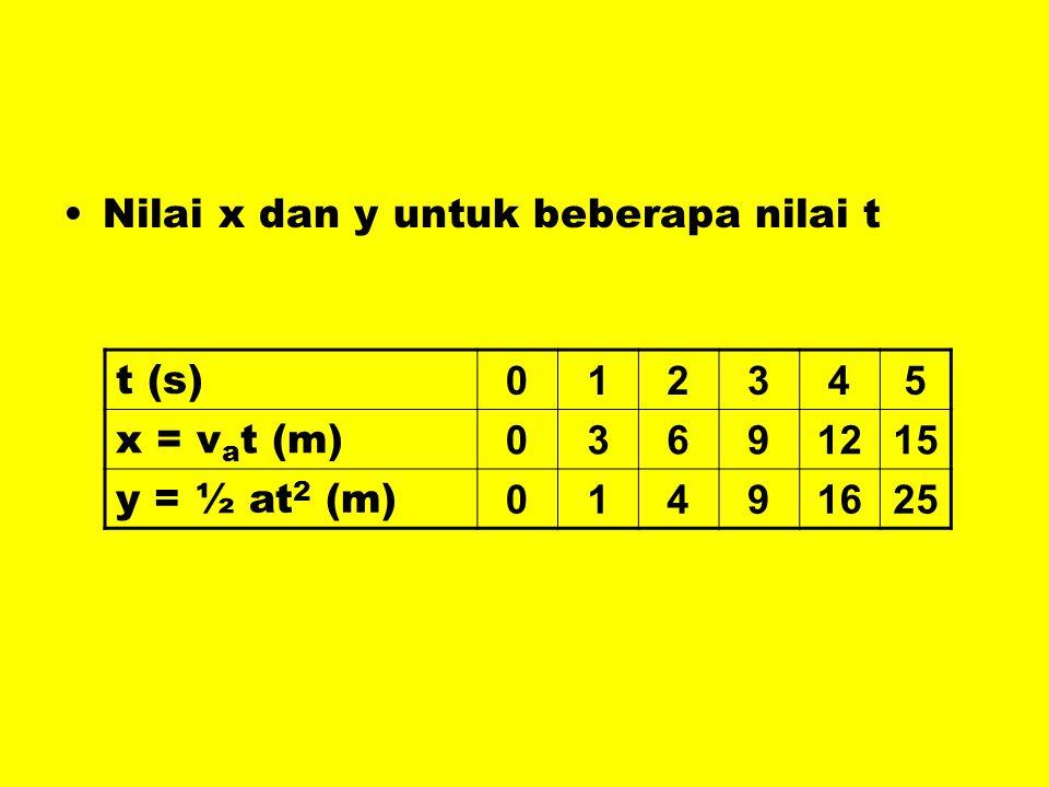 •Nilai x dan y untuk beberapa nilai t t (s) 012345 x = v a t (m) 03691215 y = ½ at 2 (m) 01491625