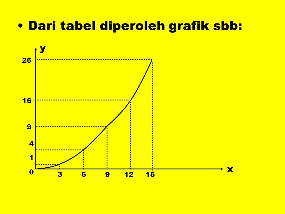 •Dari tabel diperoleh grafik sbb: x y 0 3691215 1 4 9 16 25
