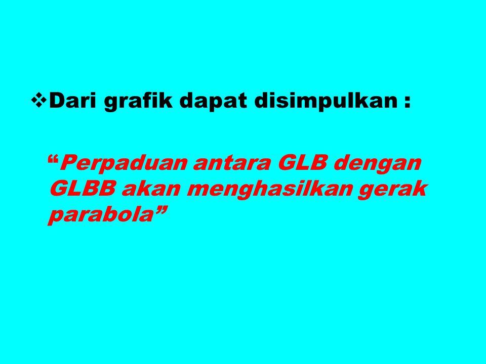 """DDari grafik dapat disimpulkan : """"Perpaduan antara GLB dengan GLBB akan menghasilkan gerak parabola"""""""