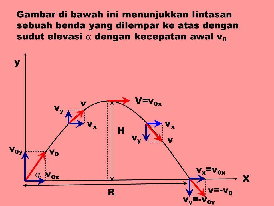 Gambar di bawah ini menunjukkan lintasan sebuah benda yang dilempar ke atas dengan sudut elevasi  dengan kecepatan awal v 0 X H R y  v0v0 v 0x v 0y v vxvx vyvy V=v 0x v vxvx vyvy v x =v 0x v y =-v 0y v=-v 0
