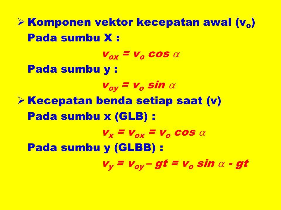 KKomponen vektor kecepatan awal (v o ) Pada sumbu X : v ox = v o cos  Pada sumbu y : v oy = v o sin  KKecepatan benda setiap saat (v) Pada sumbu x (GLB) : v x = v ox = v o cos  Pada sumbu y (GLBB) : v y = v oy – gt = v o sin  - gt