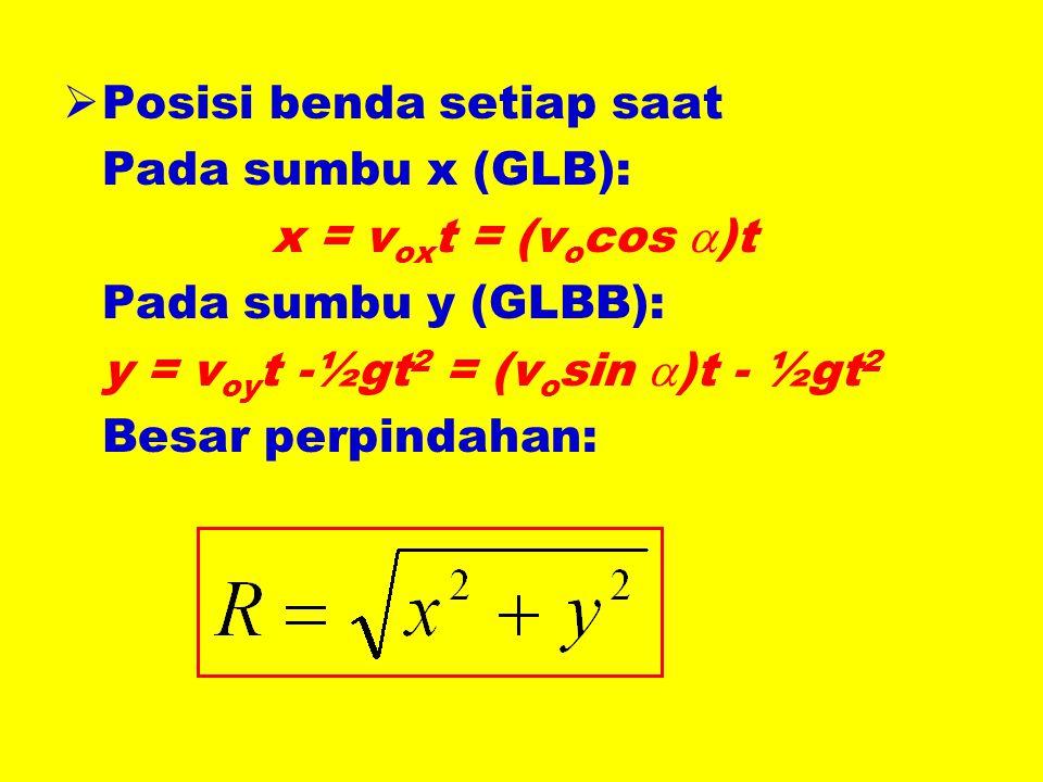  Posisi benda setiap saat Pada sumbu x (GLB): x = v ox t = (v o cos  )t Pada sumbu y (GLBB): y = v oy t -½gt 2 = (v o sin  )t - ½gt 2 Besar perpindahan: