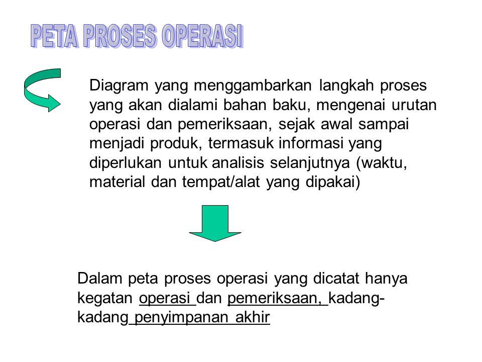Diagram yang menggambarkan langkah proses yang akan dialami bahan baku, mengenai urutan operasi dan pemeriksaan, sejak awal sampai menjadi produk, ter