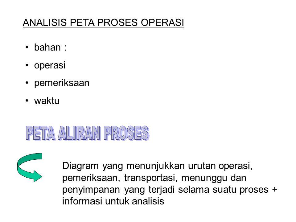 ANALISIS PETA PROSES OPERASI • bahan : • operasi • pemeriksaan • waktu Diagram yang menunjukkan urutan operasi, pemeriksaan, transportasi, menunggu dan penyimpanan yang terjadi selama suatu proses + informasi untuk analisis