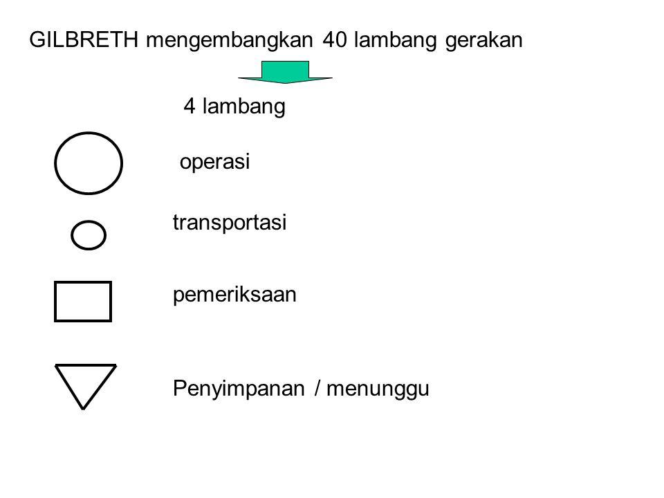 GILBRETH mengembangkan 40 lambang gerakan 4 lambang operasi transportasi pemeriksaan Penyimpanan / menunggu