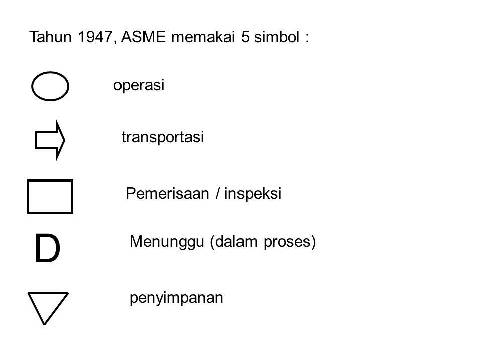 Tahun 1947, ASME memakai 5 simbol : D operasi transportasi Pemerisaan / inspeksi Menunggu (dalam proses) penyimpanan