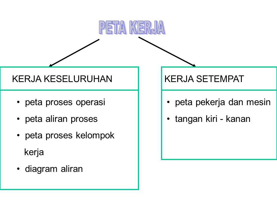 KERJA SETEMPAT • peta pekerja dan mesin • tangan kiri - kanan KERJA KESELURUHAN • peta proses operasi • peta aliran proses • peta proses kelompok kerja • diagram aliran