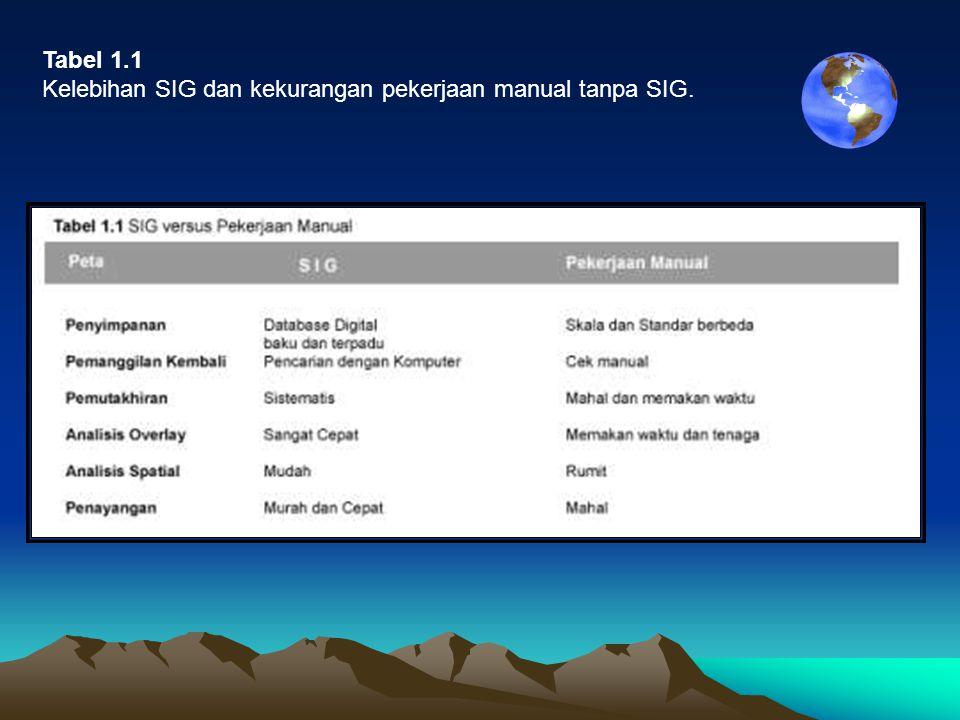 Tabel 1.1 Kelebihan SIG dan kekurangan pekerjaan manual tanpa SIG.